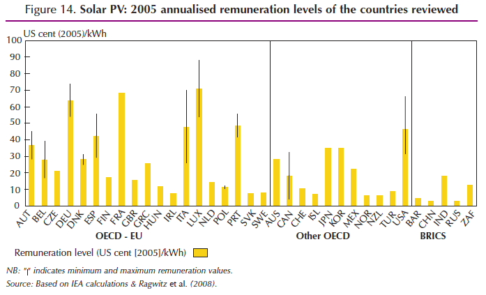solar PV annualized remuneration