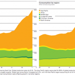 Global Coal-Oil Equivalent
