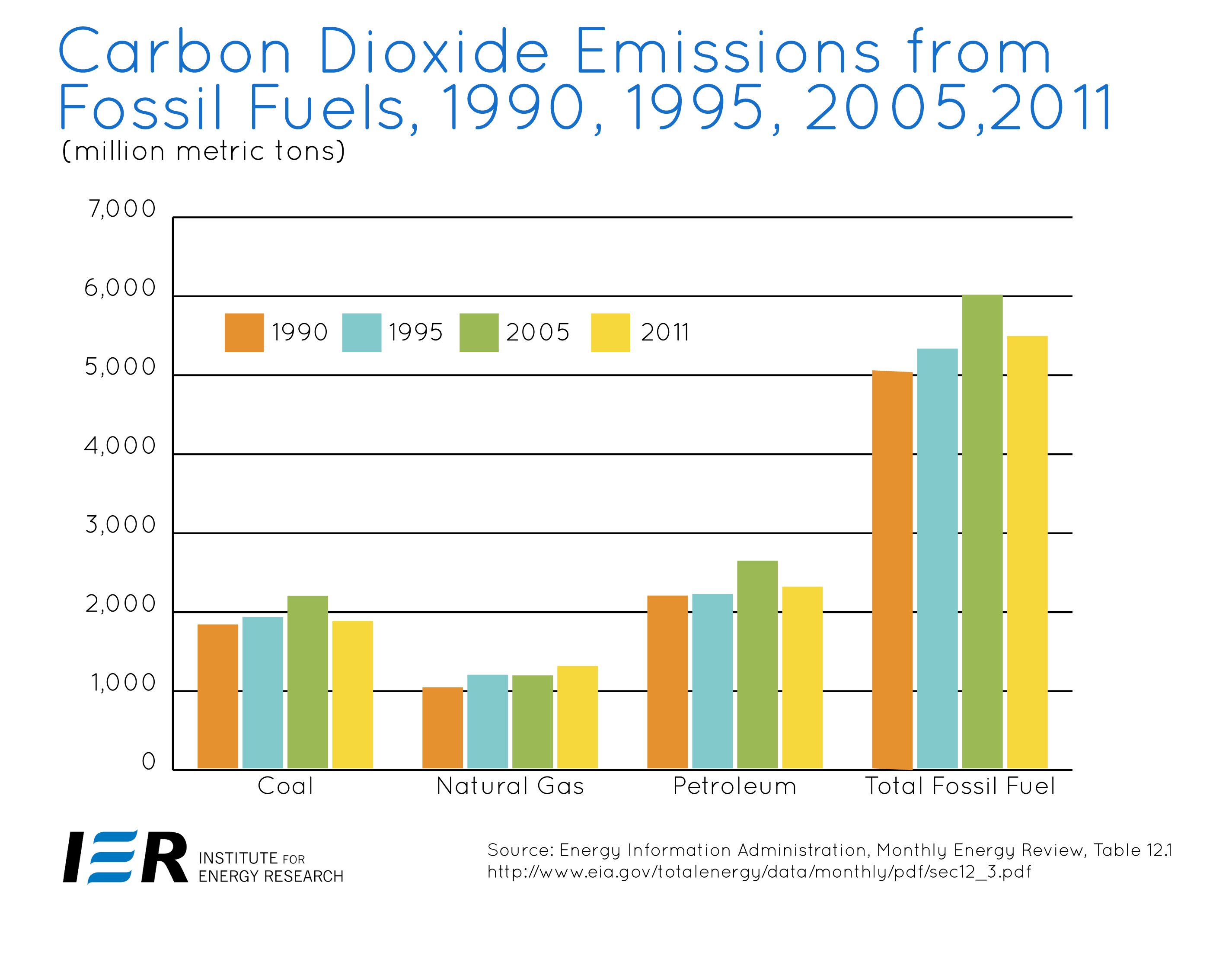co2 emission Global carbon (c) emissions from fossil fuel use were 9795 gigatonnes (gt) in 2014 (or 359 gtco 2 of carbon dioxide) fossil fuel emissions were 06% above emissions in 2013 and 60% above.
