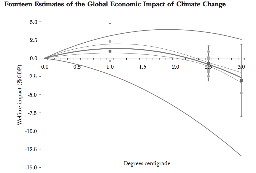 Climate ChangeGraph