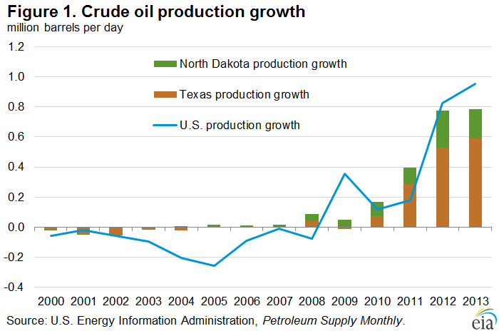 crude oil production growth