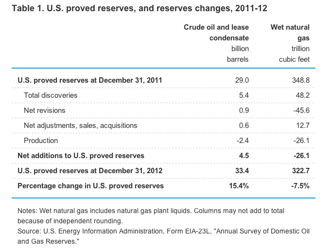 Oil Gas Reserves Chart