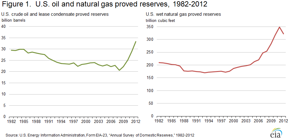 Oil Gas Reserves Graph