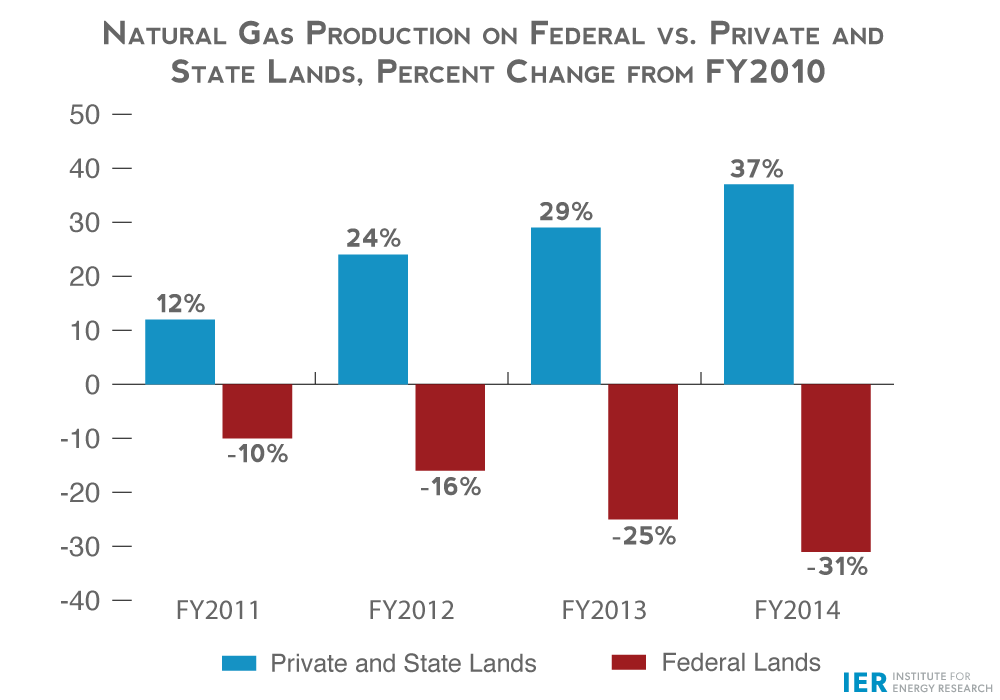 Natural-Gas-Production-on-Federal-vs.-Private-and-State-Lands,-Percent-Change-from-2010