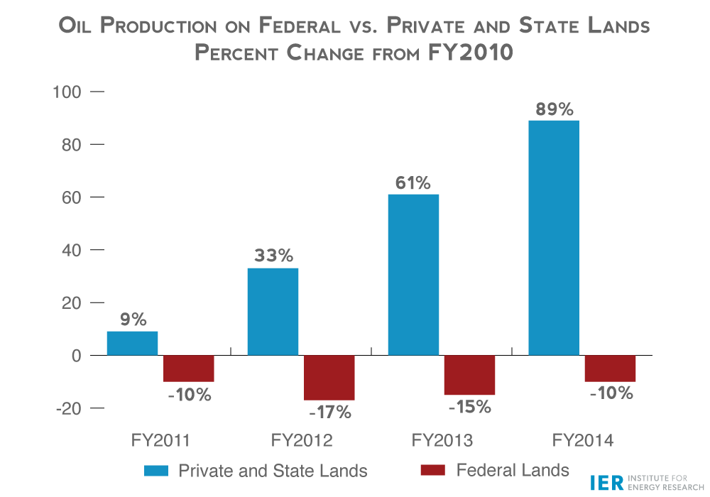 Oil-Production-on-Federal-vs.-Private-and-State-Lands,-Percent-Change-from-2010