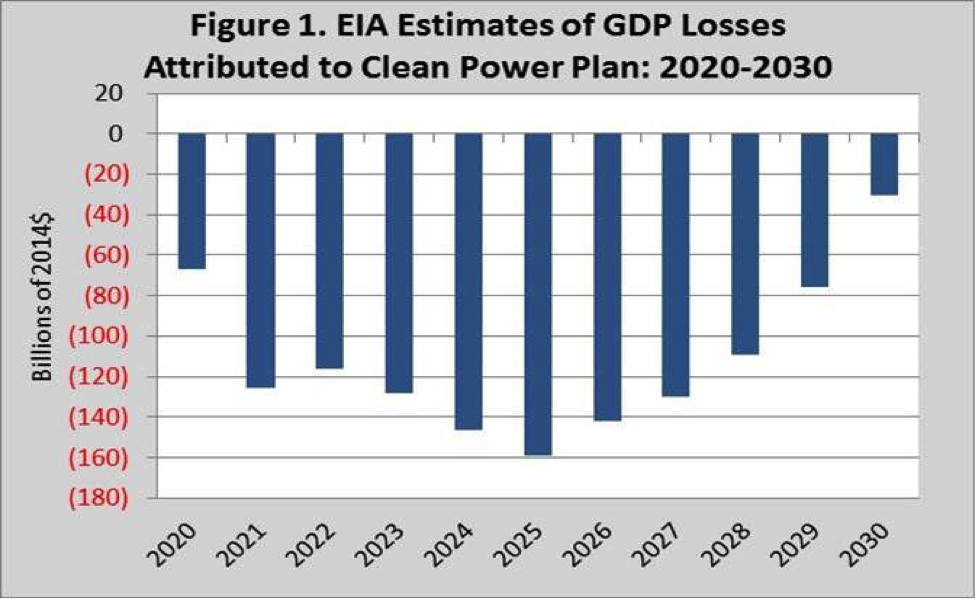EIA GDP losses CPP