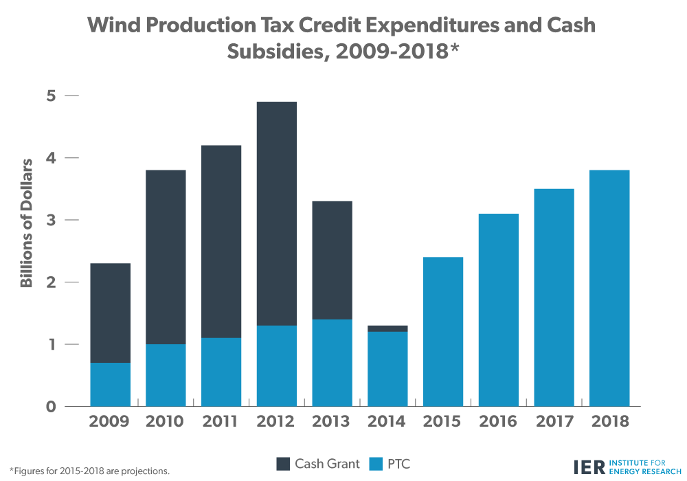 Wind-Production-Tax-Credit-and-Cash-Subsidies,-2009-2018
