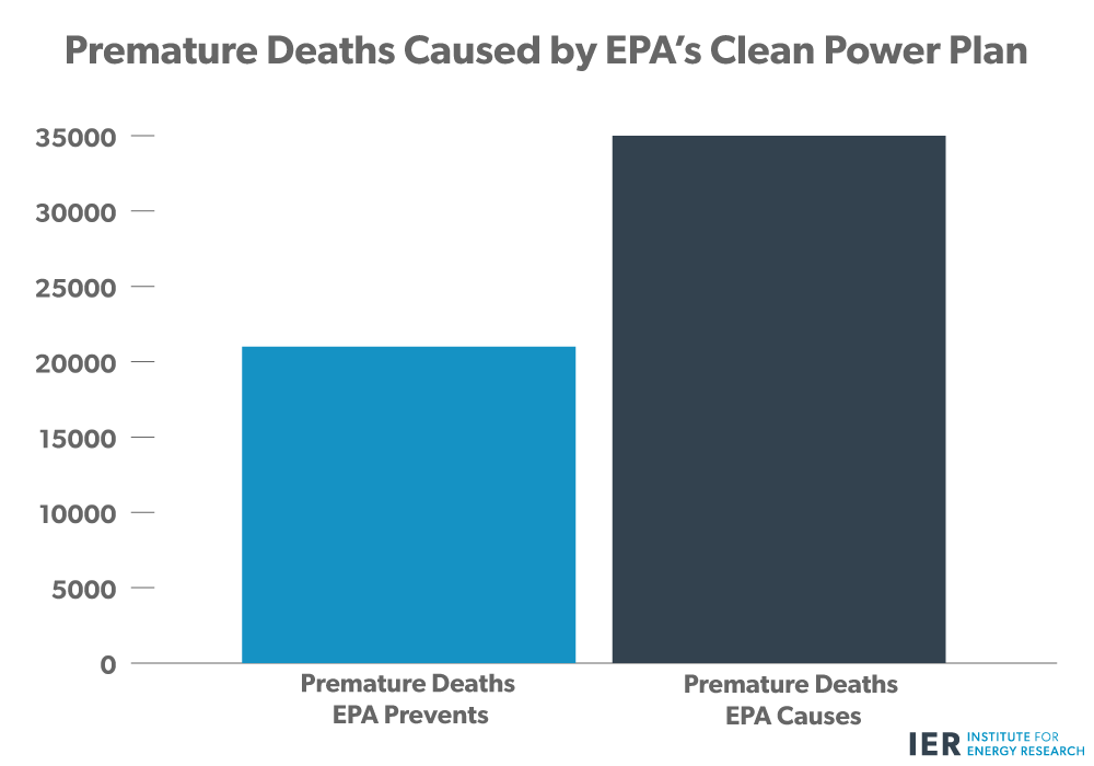 Premature-Deaths-Caused-by-EPA's-Clean-Power-Plan