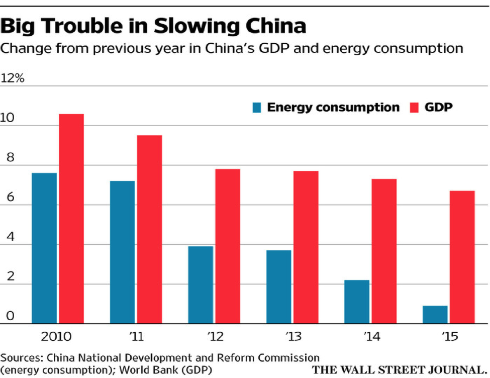 wsj trouble in china