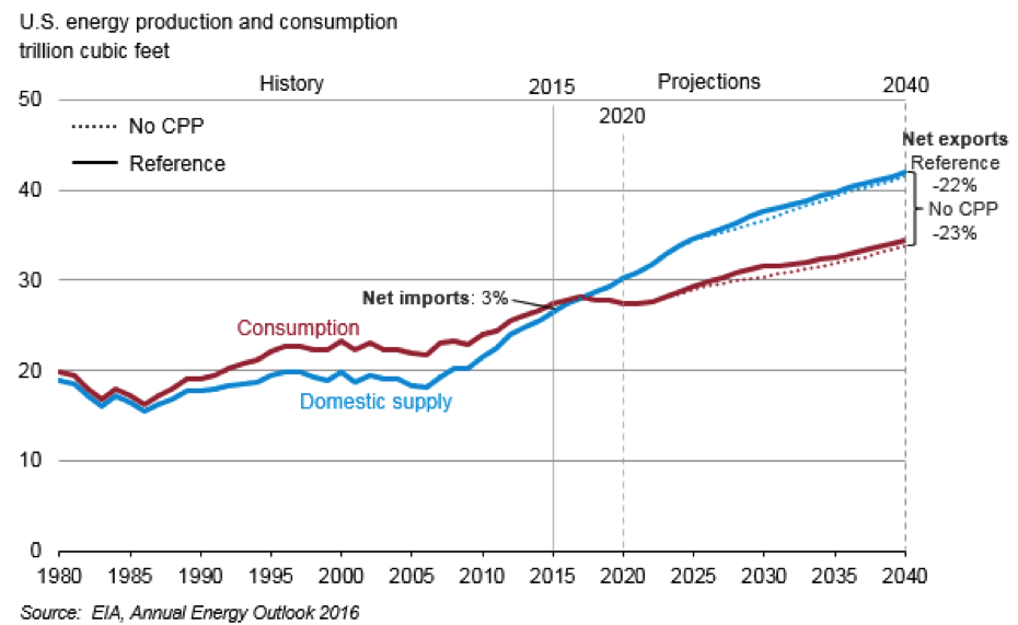 US energy prod and cons