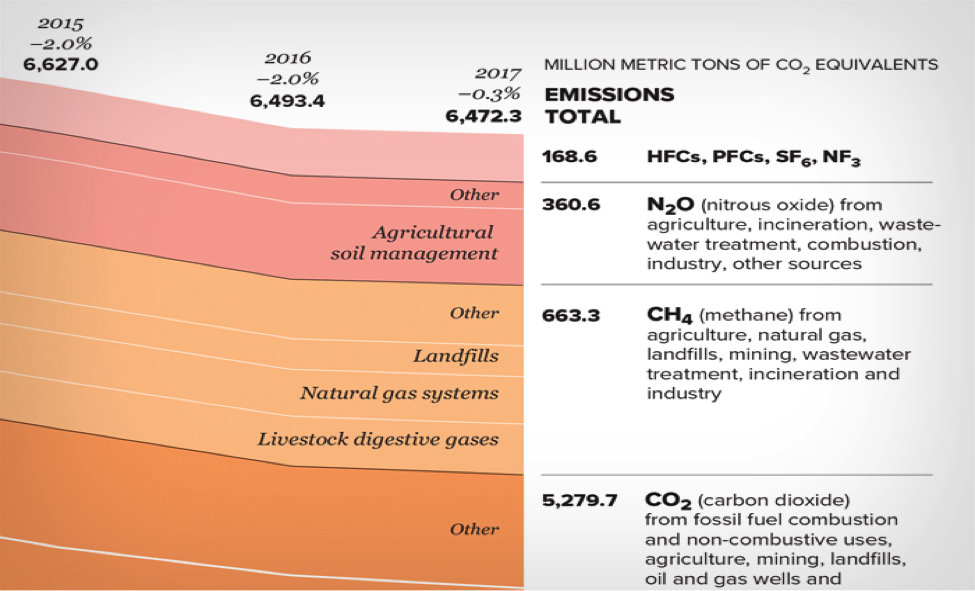 Million Metric Tons of CO2 Equivalent
