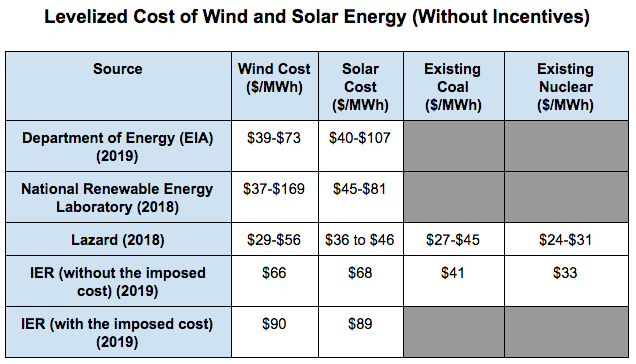Levelized Cost of Wind and Solar Energy