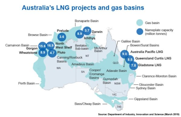 Australian LNG Projects