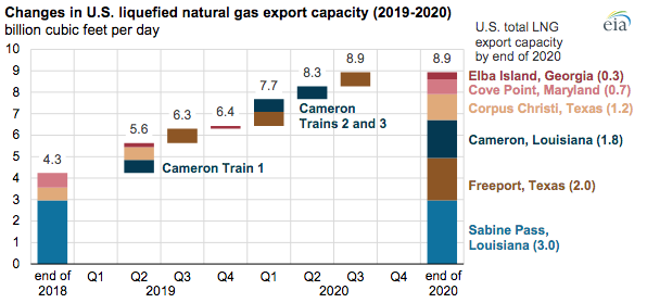 Changes In US LNG Export Capacity