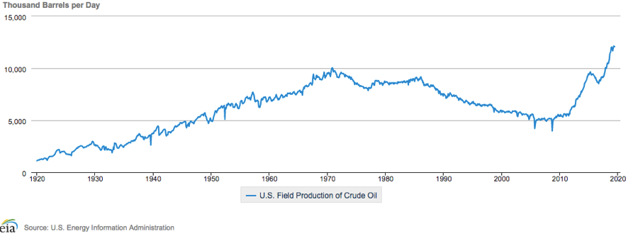US Production of Crude Oil