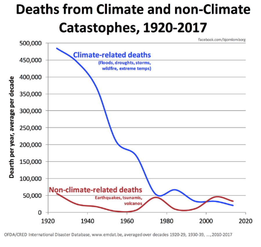 Deaths from Climate Change