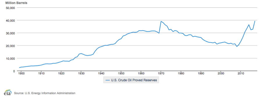 US Crude Oil Proved Reserves
