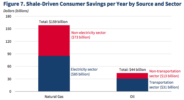 Shale Driven Consumer Savings Per Year